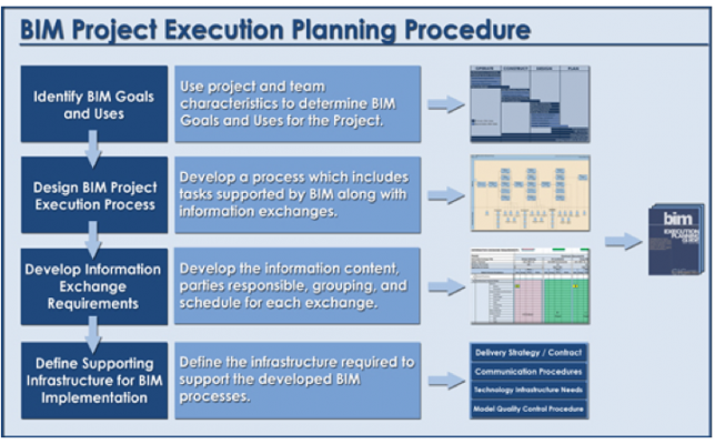 The BIM Project Execution Planning Guide