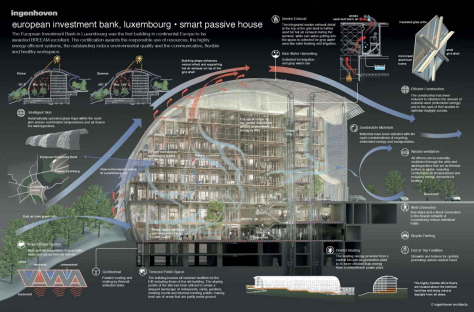 European Investment Bank - Concept Design