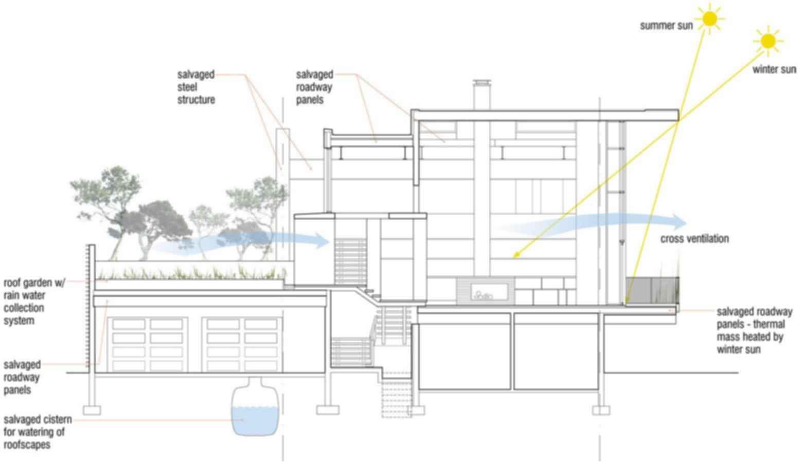 Big Dig House - Concept Design