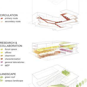 Krishna P. Singh Center for Nanotechnology - Concept Design
