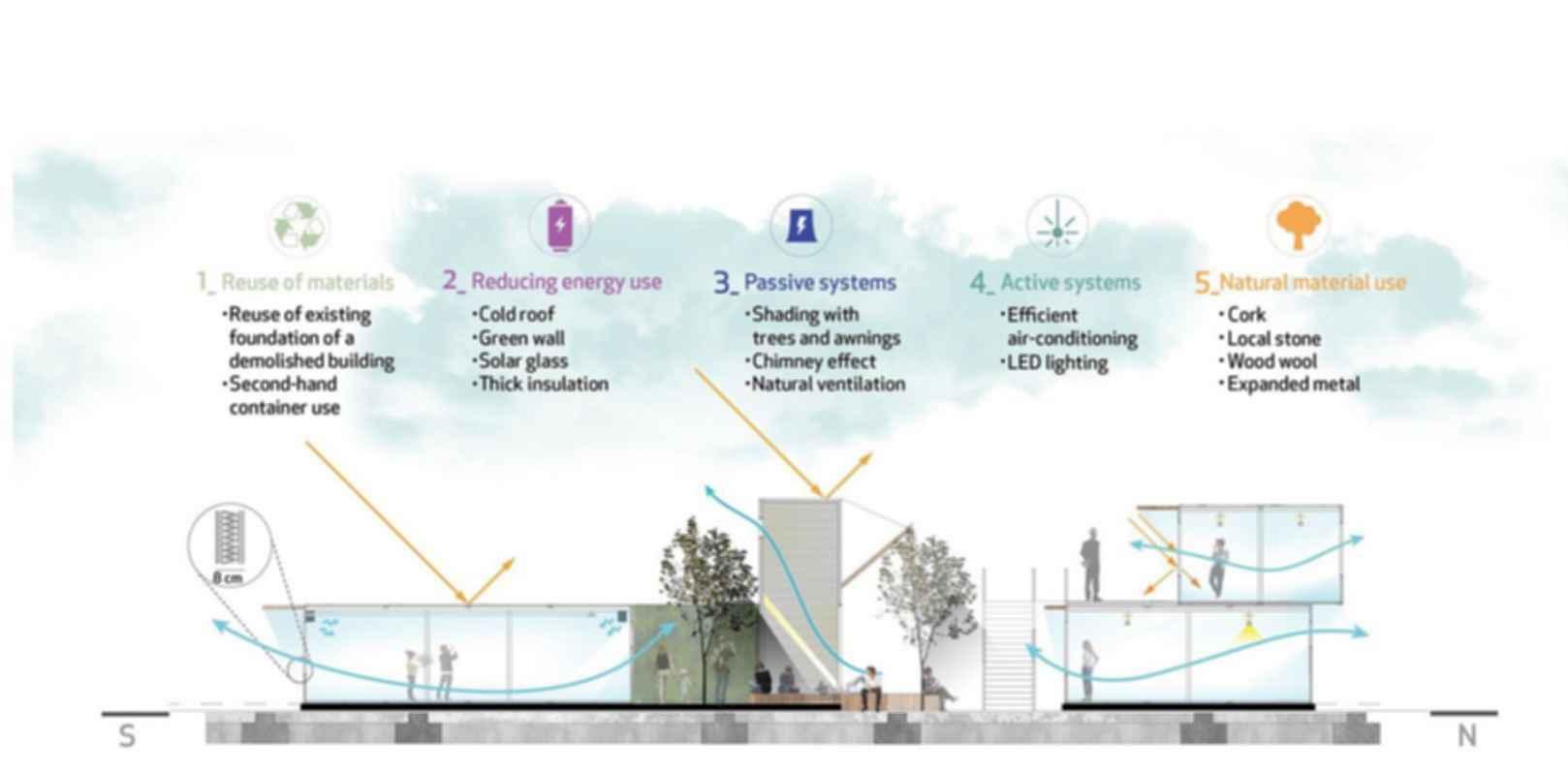 Container Park - Concept Design