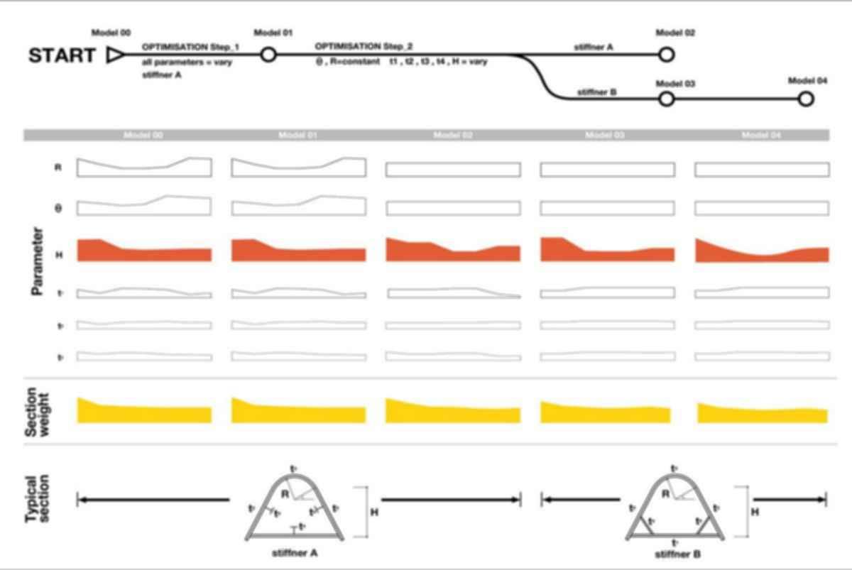 The City Bridge 'De Oversteek' - Concept Designs