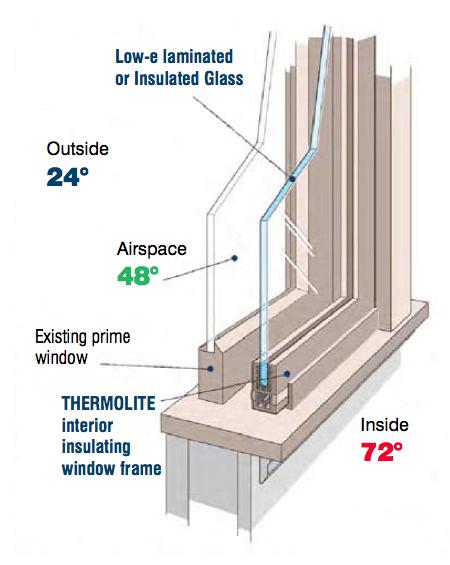 Thermolite Interior Windows Modlar Com