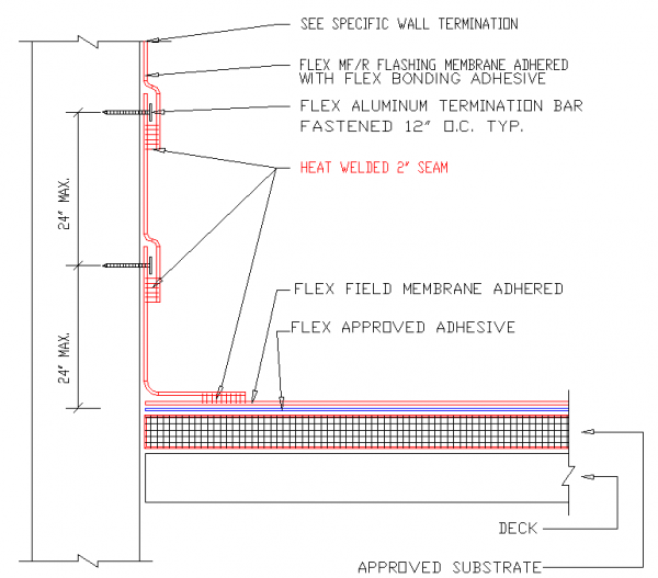 Flex Mfr Wall Flashing Modlar Com